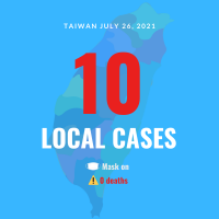 Taiwan reports 10 local COVID cases, no deaths