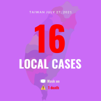 Taiwan reports 16 local COVID cases, 1 death