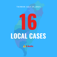 Taiwan reports 16 local COVID cases, no deaths