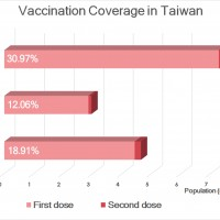 Taiwan's 1st-dose vaccination rate surpasses 30%