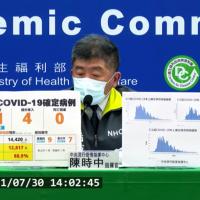 台灣7/30新增新冠肺炎確診25例 無新增死亡案例