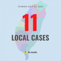 Taiwan reports 11 local COVID cases, no deaths