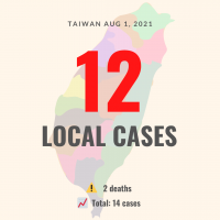 Taiwan confirms 12 new local COVID cases, two deaths