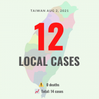 Taiwan reports 12 local COVID cases, no deaths