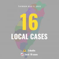 Taiwan reports 16 local COVID cases, 2 deaths