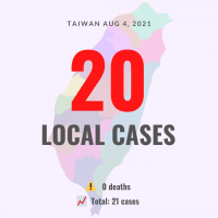 Taiwan reports 20 local COVID cases, no deaths