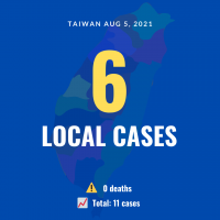 Taiwan reports 6 local COVID cases, no deaths