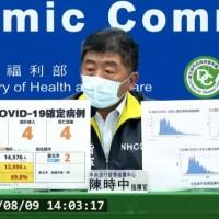 台灣8/9增4例本土新冠肺炎、4例境外移入 另有4死