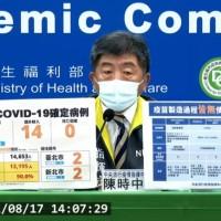 台灣8/17增18例新冠肺炎 含4例本土、14例境外移入