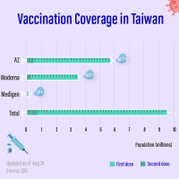 Taiwan's 1st-dose vaccination rate surpasses 40%