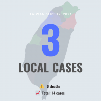Taiwan confirms 3 new local COVID cases