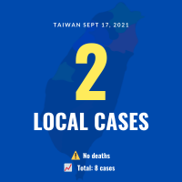 Taiwan reports 2 local COVID cases, no deaths