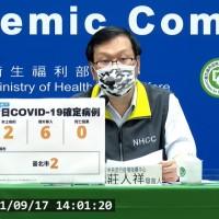 台灣9/17增2例本土新冠肺炎 住院、陪病需求採檢確診 境外移入中有4人為突破性感染