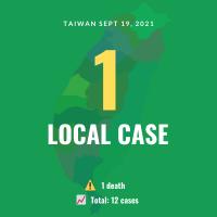 Taiwan reports 1 local COVID case, 1 death