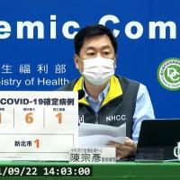 台灣9/22增1例本土、6例境外移入新冠肺炎 另增1例染Delta死亡個案