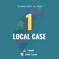Taiwan reports 1 COVID case, 1 death