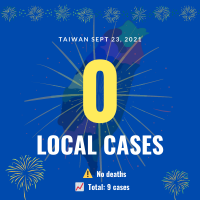 Taiwan reports 0 local cases, 9 imported infections