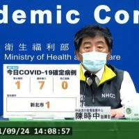 台灣9/24本土+1 個案為新北市土城鴻海子公司工程師