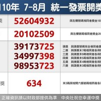 Taiwan's Uniform-Invoice Prize winning numbers for July and August announced