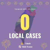 Taiwan reports zero local COVID cases, 1 death