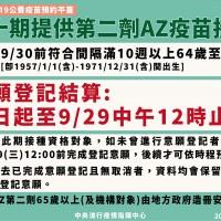 【最新】指揮中心9/27更正:第2劑AZ改線上預約 50至64歲即起開放意願登記至9月29日中午12時止