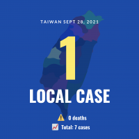 Taiwan reports 1 local COVID case, no deaths