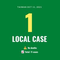 Taiwan reports 1 local COVID case