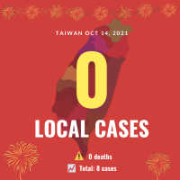 Taiwan reports zero local COVID cases, 5 imported breakthrough infections