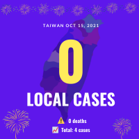 Taiwan reports zero local COVID cases, 4 imported breakthrough infections