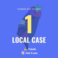Taiwan reports 1 local COVID case in New Taipei