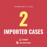 Taiwan reports 2 imported COVID cases