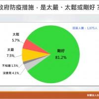 台灣最新民調:8成民眾滿意防疫管制措施 若明天投票•「反萊豬」、「重啟核四」四大公投都將過關!