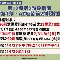 名額有限!台灣第12期BNT、AZ又加開 今日中午預約截止