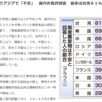 日本福島產食品十國調查 台灣逾80%民眾感不安