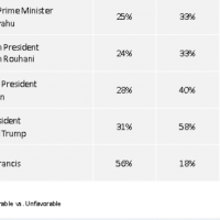 Donald Trump ranked last for Most Favorable Global Leader
