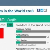 自由之家民主危機報告 台灣進步2分列自由國度