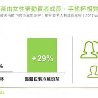 凱度消費者指數:包裝奶茶3個月內贏回逾1700萬手搖杯業績