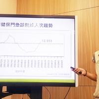 新增3名腸病毒重症6月下旬恐達疫情高峰
