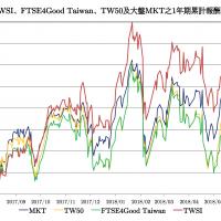 台灣永續價值指數19日誕生 投資績效更勝台灣50指數