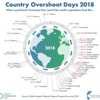 人類已在8月首日 耗盡了地球一年的資源