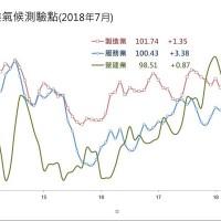 全球經濟走勢 台經院:東山飄雨西山晴