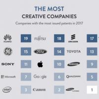 台灣之光!全球專利排名 最具專利創新品牌「它」榜上有名