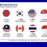知名旅遊網:新南向政策發威 來台東南亞旅客躍升第二