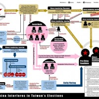 Diagram shows how China allegedly interferes with Taiwan's elections