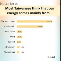 44% of Taiwanese mistakenly believe most of Taiwan's energy comes from nuclear power