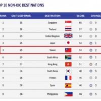 圖片截取自2019全球穆斯林旅遊指數排名(GMTI)。